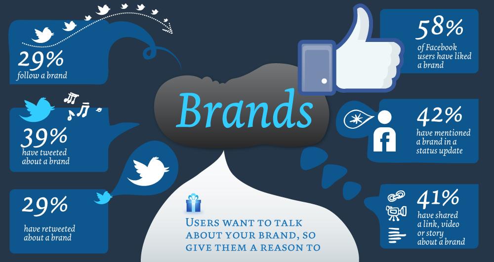The social media platforms
